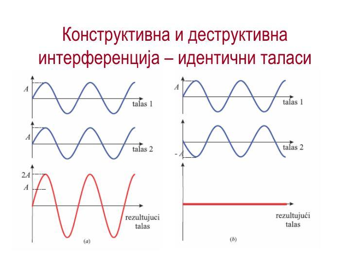 Конструктивна и деструктивна интерференција – идентични таласи