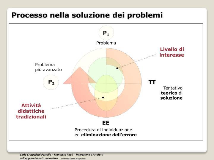 Processo nella soluzione dei problemi