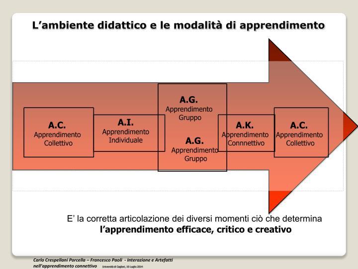 L'ambiente didattico e le modalità di apprendimento