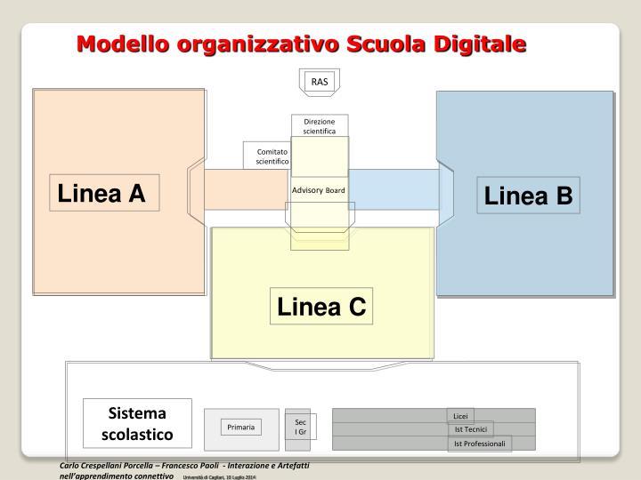 Modello organizzativo Scuola Digitale