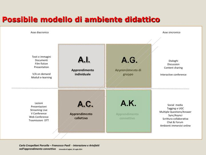 Possibile modello di ambiente didattico
