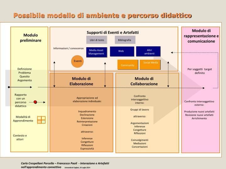 Possibile modello di ambiente e percorso didattico