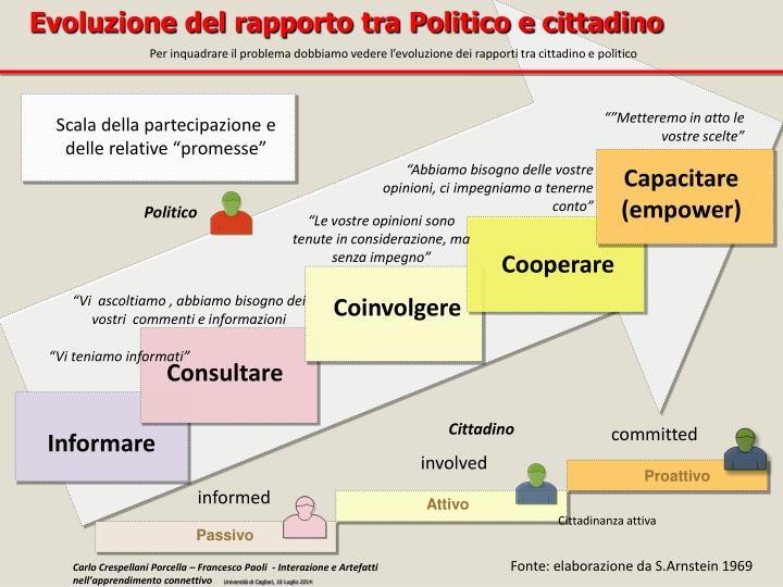 Evoluzione del rapporto tra Politico e cittadino