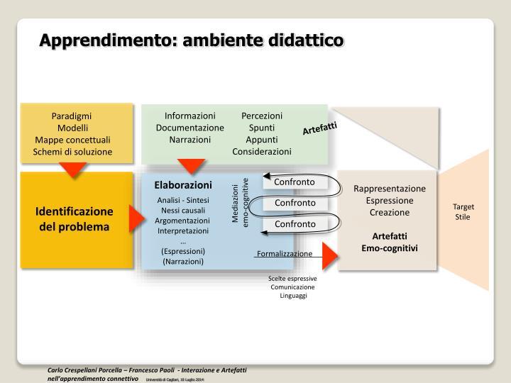 Apprendimento: ambiente didattico