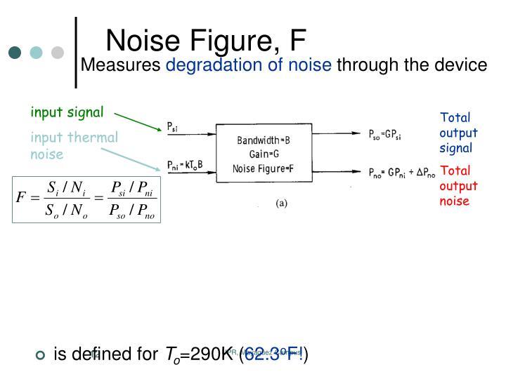 input signal