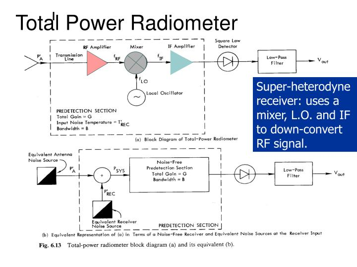 Total Power Radiometer