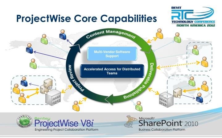 ProjectWise Core Capabilities
