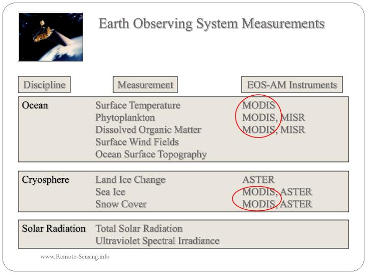 Earth Observing System Measurements