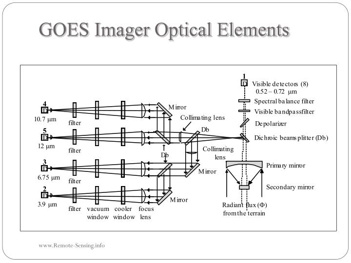 GOES Imager Optical Elements