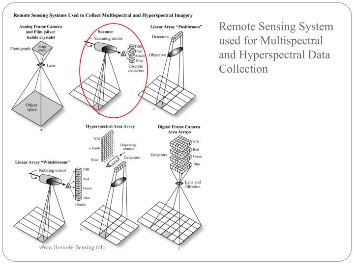 Remote Sensing System used for Multispectral and