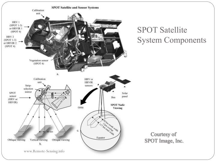 SPOT Satellite System Components