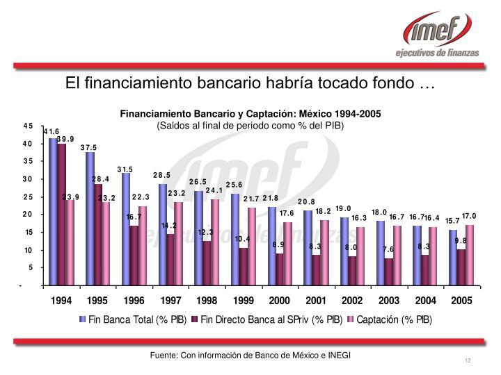 El financiamiento bancario habría tocado fondo …