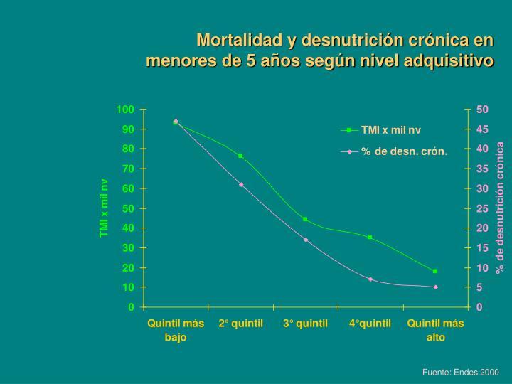 Mortalidad y desnutrición crónica en menores de 5 años según nivel adquisitivo