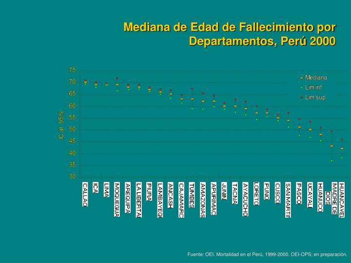 Mediana de Edad de Fallecimiento por Departamentos, Perú 2000