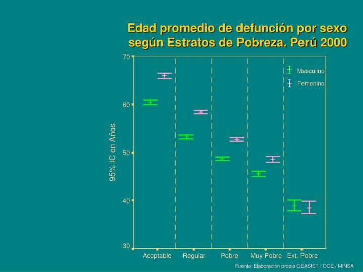 Edad promedio de defunción por sexo según Estratos de Pobreza. Perú 2000