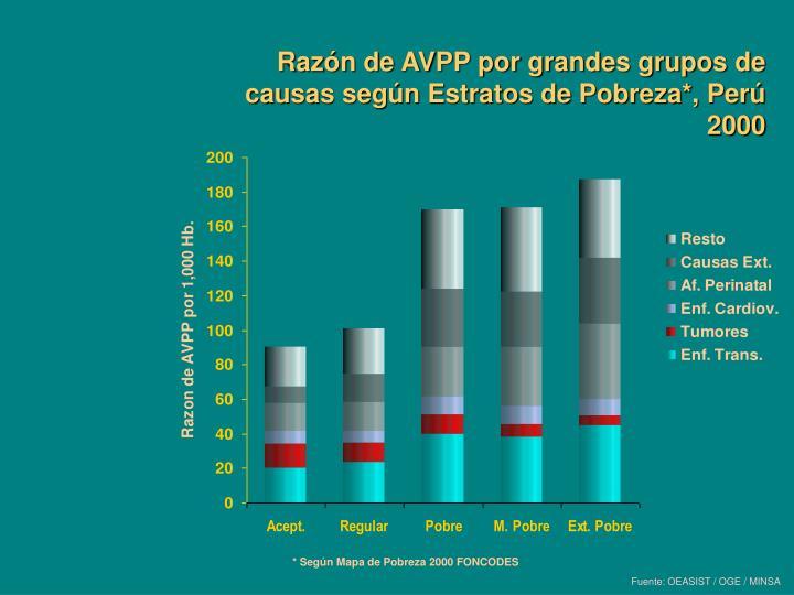 Razón de AVPP por grandes grupos de causas según Estratos de Pobreza*, Perú 2000