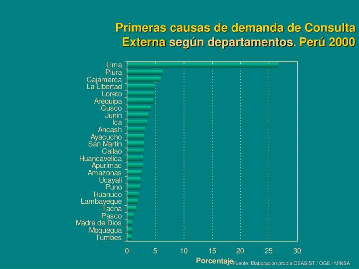 Primeras causas de demanda de Consulta Externa