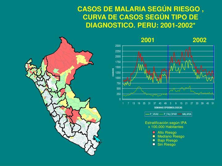 CASOS DE MALARIA SEGÚN RIESGO , CURVA DE CASOS SEGÚN TIPO DE DIAGNOSTICO. PERU: 2001-2002*