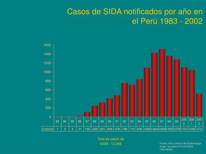 Fuente: Ofiina General de Epidemiología