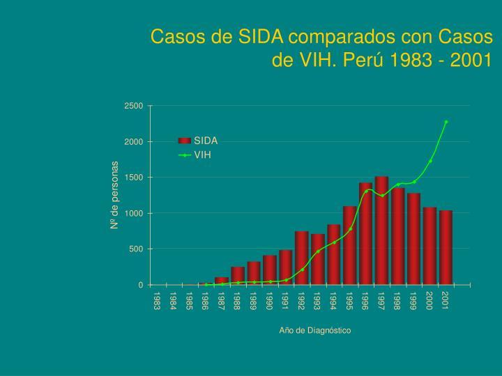 Casos de SIDA