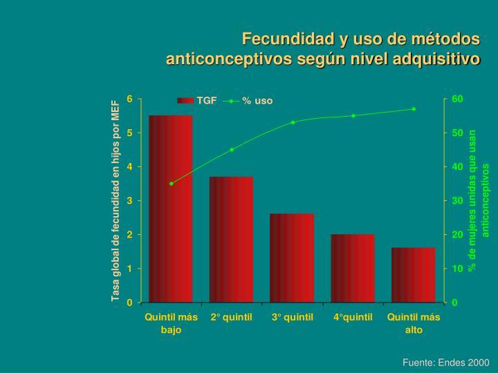 Fecundidad y uso de métodos anticonceptivos según nivel adquisitivo