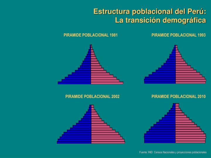 Estructura poblacional del Perú: La transición demográfica