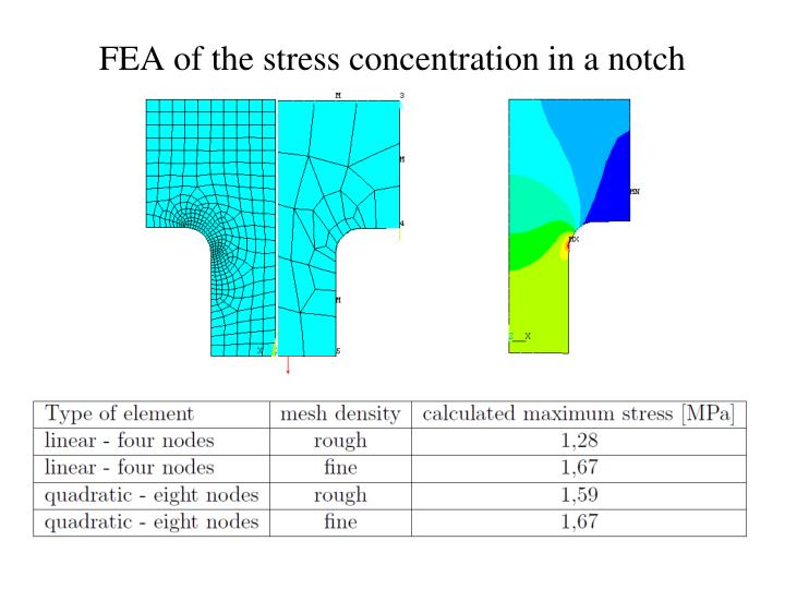 FEA of the stress concentration in a notch