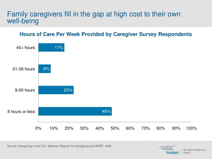 Family caregivers fill in the gap at high cost to their own