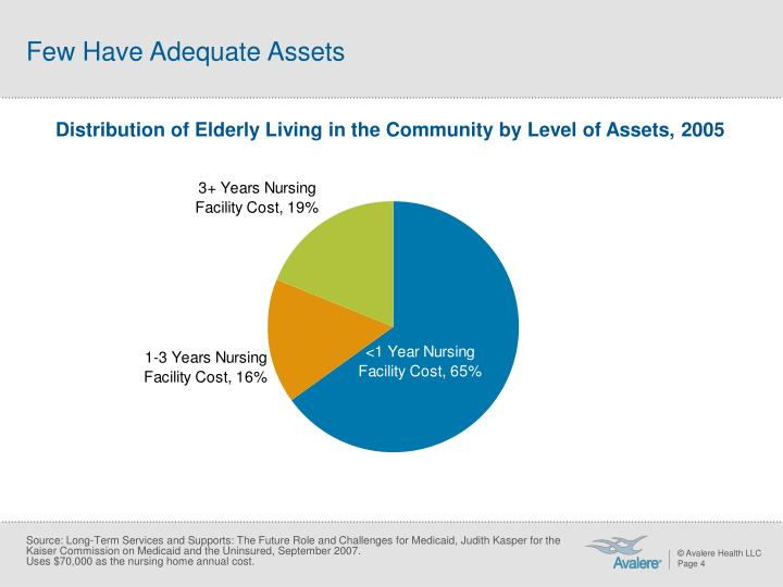 Few Have Adequate Assets