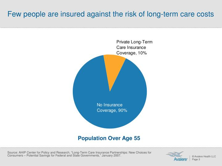 Few people are insured against the risk of long term care costs