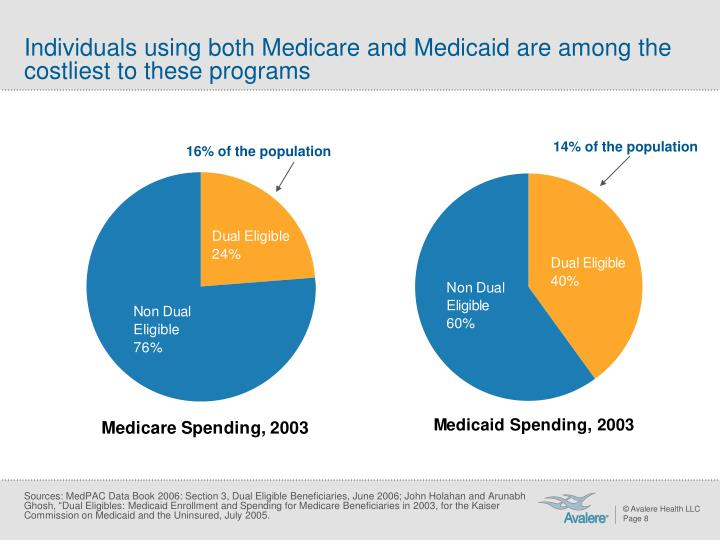 Individuals using both Medicare and Medicaid are among the costliest to these programs