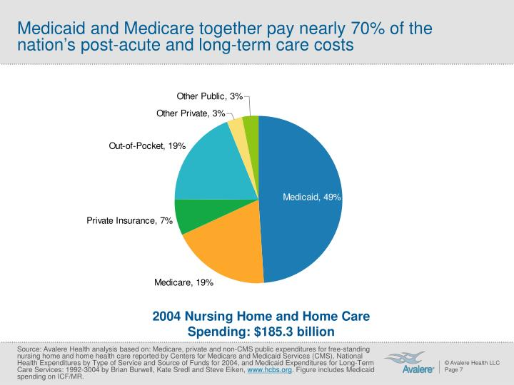Medicaid and Medicare together pay nearly 70% of the nation's post-acute and long-term care costs