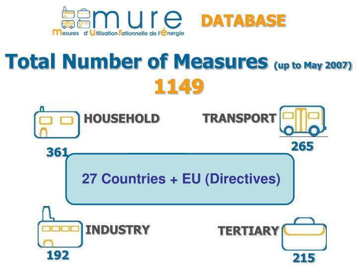27 Countries + EU (Directives)