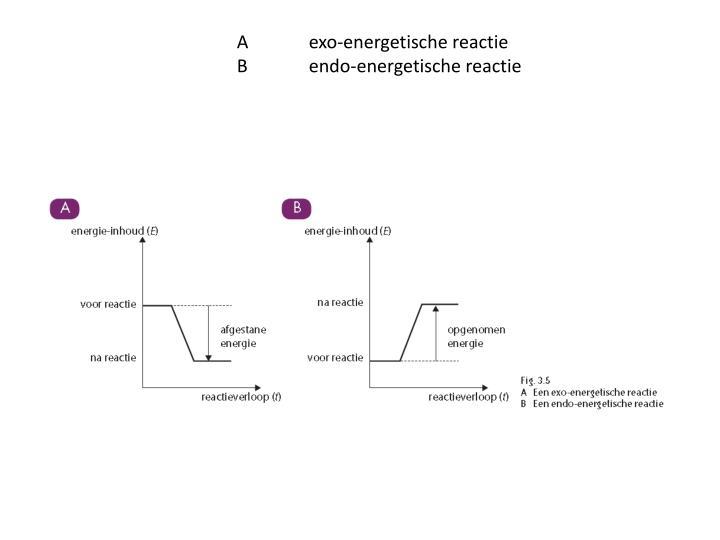 Aexo-energetische reactie