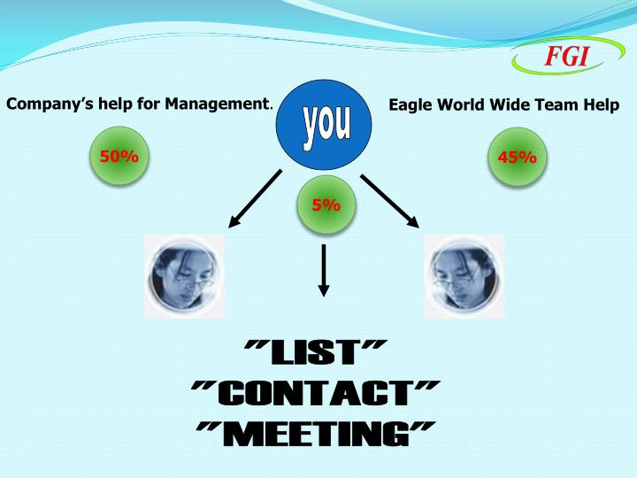 Company's help for Management