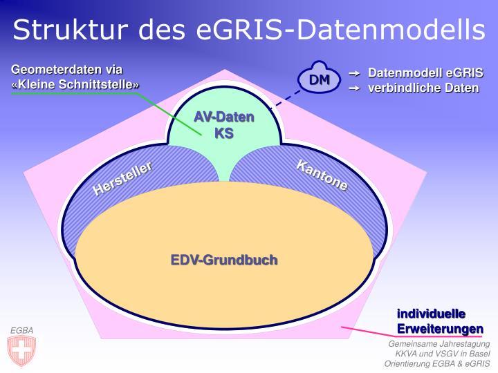 Struktur des eGRIS-Datenmodells