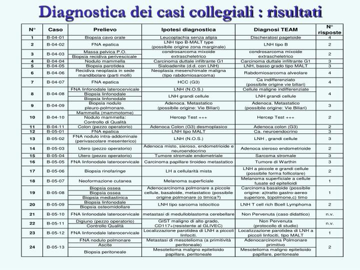 Diagnostica dei casi collegiali : risultati