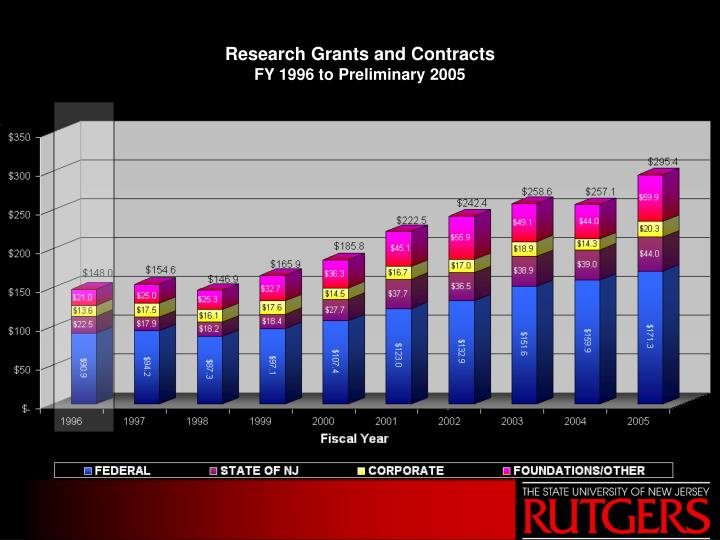 Research Grants and Contracts