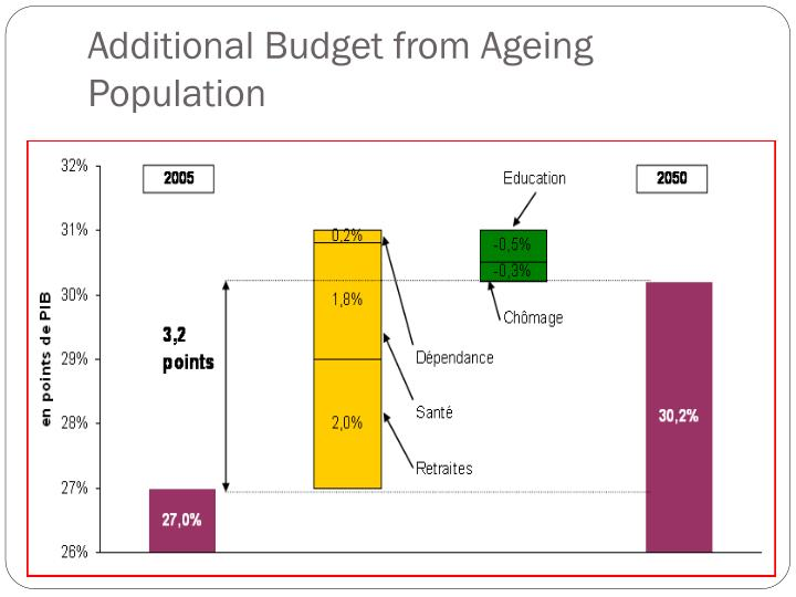 Additional Budget from Ageing Population