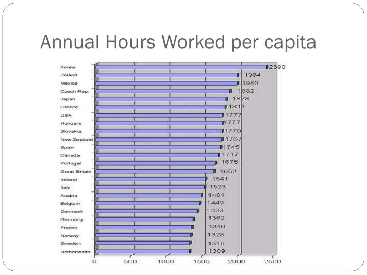 Annual Hours Worked per capita