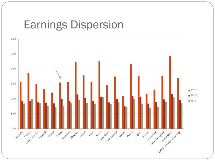Earnings Dispersion