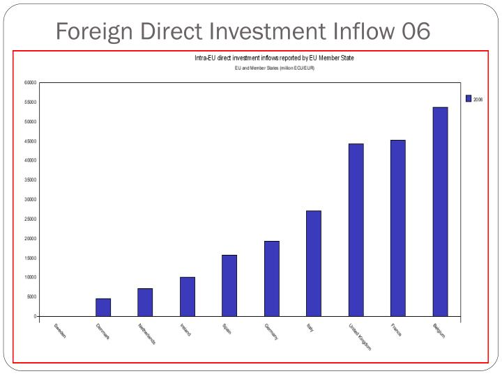 Foreign Direct Investment Inflow 06