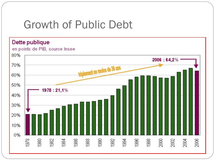 Growth of Public Debt