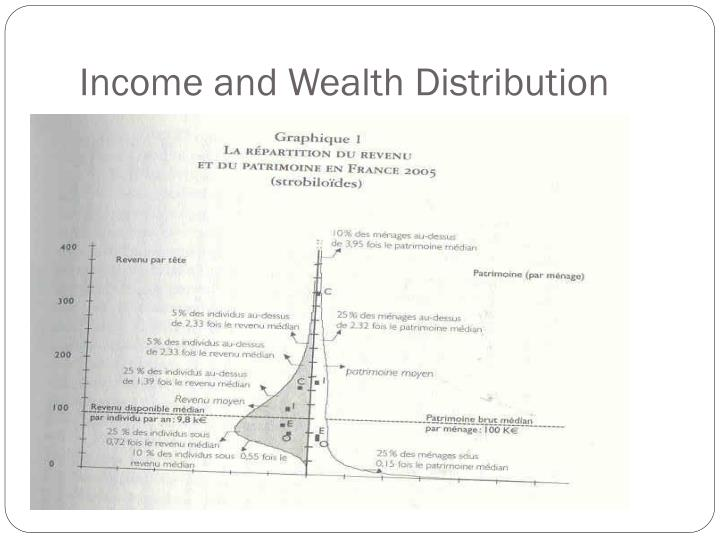 Income and Wealth Distribution