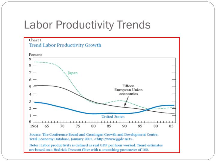 Labor Productivity Trends