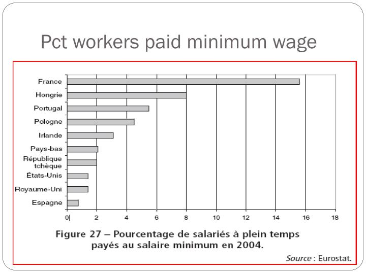 Pct workers paid minimum wage