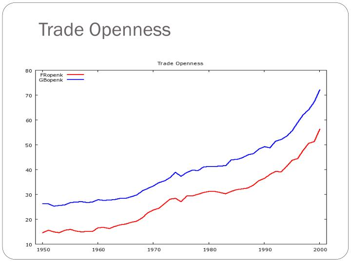 Trade Openness