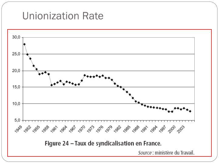 Unionization Rate