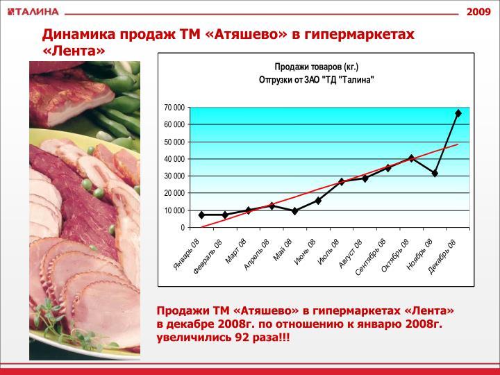 Динамика продаж ТМ «Атяшево» в гипермаркетах «Лента»