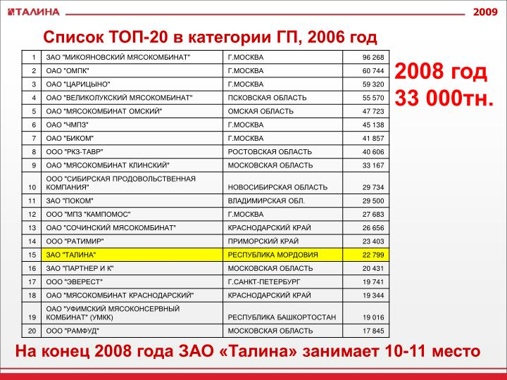 Список ТОП-20 в категории ГП, 2006 год